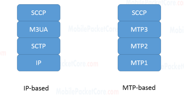 IP based vs. MTP based SS7