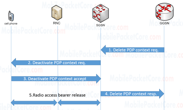 PDP Context Deactivation Procedures (GGSN initiated)