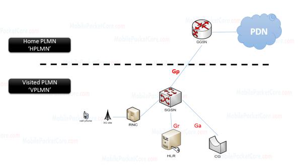 Roaming architecture in GPRS