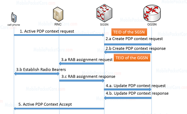TEID exchange between the SGSN and the GGSN during 'PDP context activation'