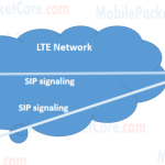 VoLTE (Voice over LTE) Introduction
