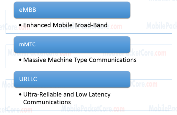 5G Introduction - main uses