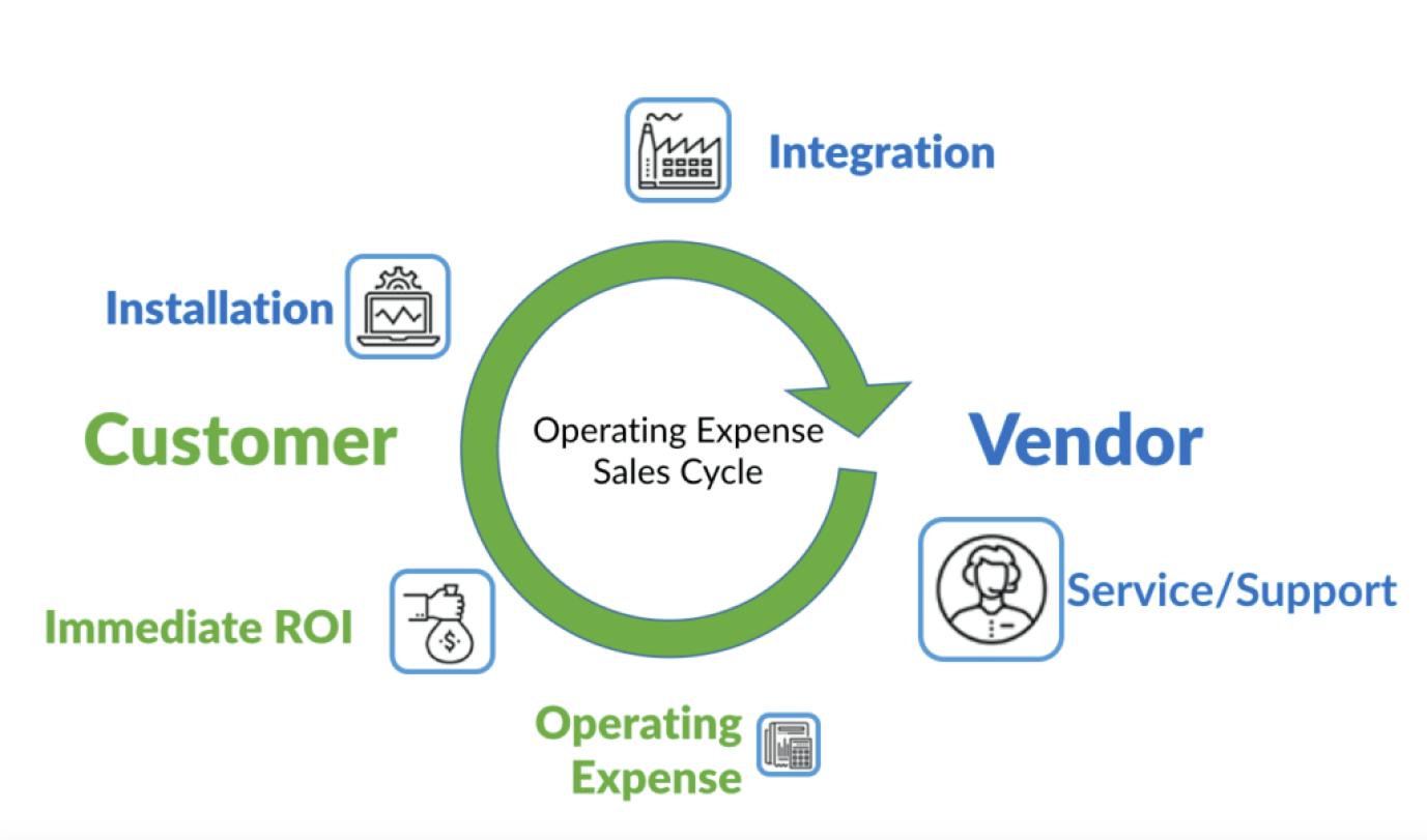 RaaS Opex sales cycle diagram