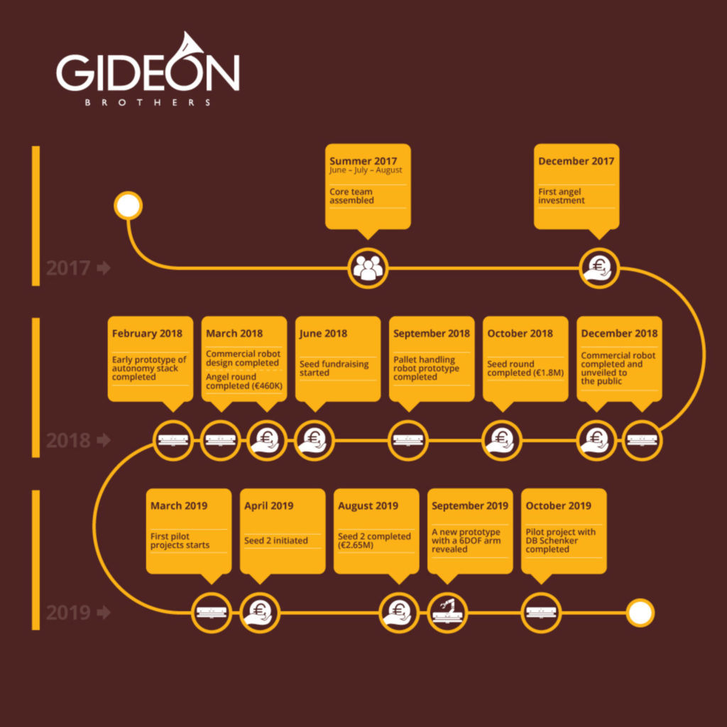 Infographic showing the history of the Gideon Brothers through 2019