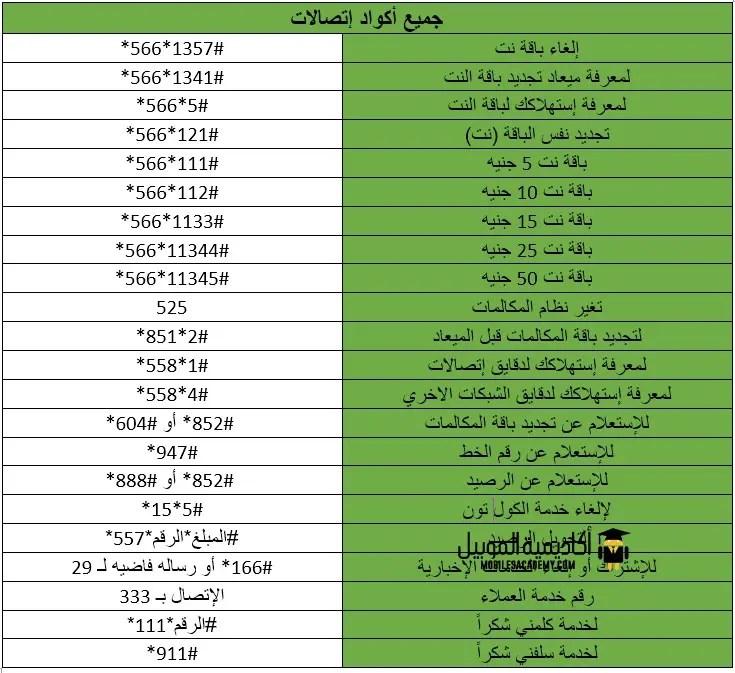 اكواد اتصالات جميع اكواد شبكة اتصالات مصر Etisalat