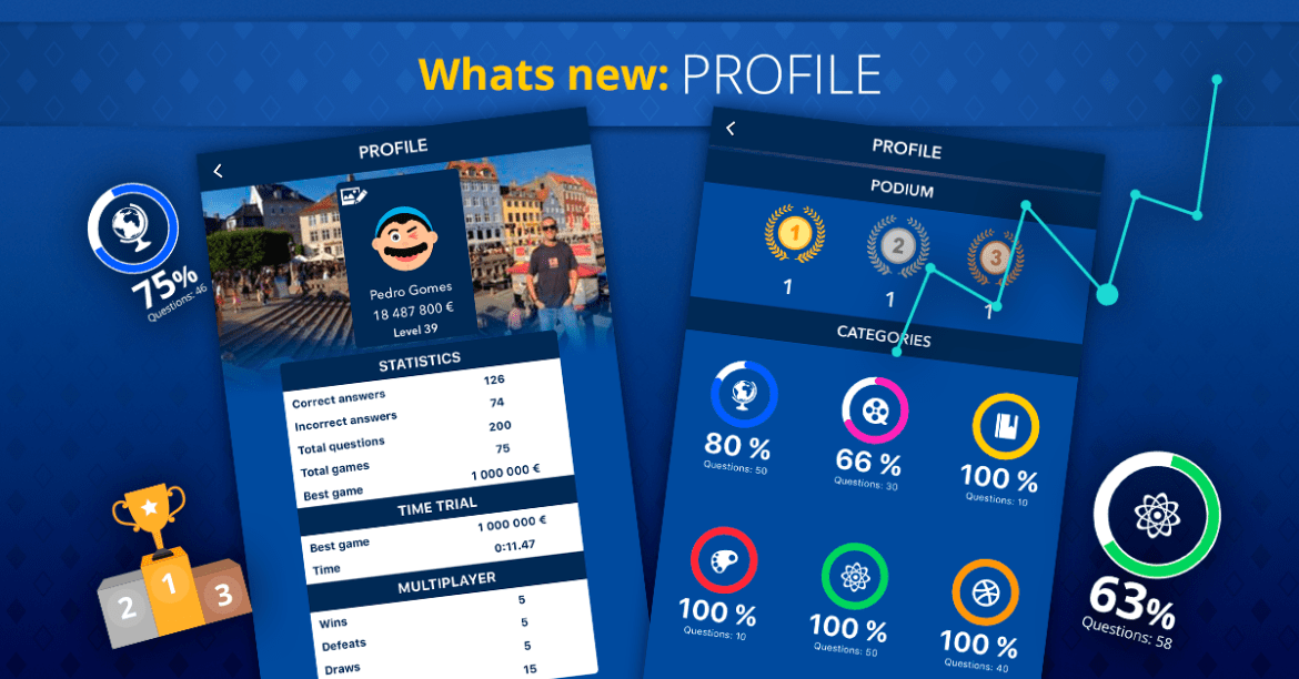 What's new on Super Quiz and Millionaire games - User profile