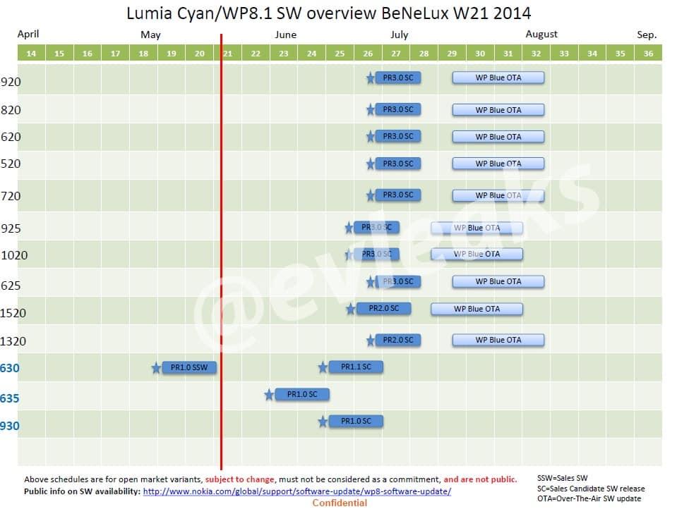 nokia-lumia-softare-update-roadmap-leak