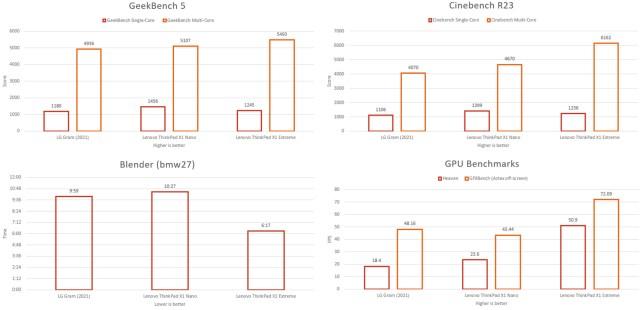 lg gram 2021 benchmarks