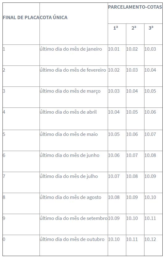 Tabela IPVA