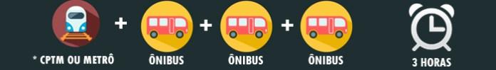 bilhete único trem ônibus sptrans