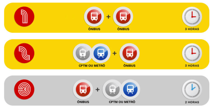 nova integração Vale Transporte