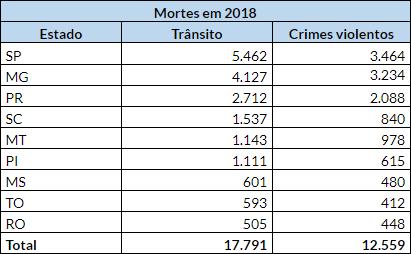Mortes em 2018
