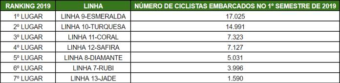 Número de ciclistas