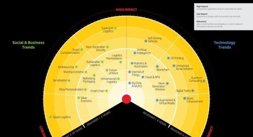 La logistica sostenibile tra i trend del Logistics Trend Radar di DHL