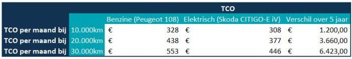 TCO-berekening-elektrische-poolauto-versus-benzine-poolauto-goedkoper
