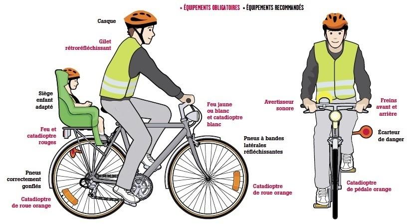 Conseils vélo - Sécurité Routière
