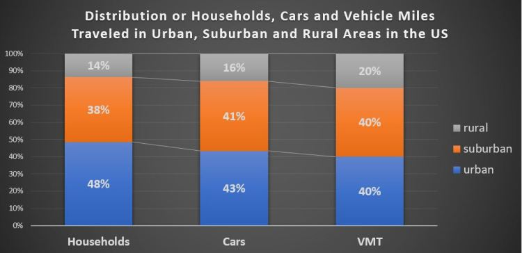 Distribution of households, cars and VMT among urban, suburban and rural areas in the US