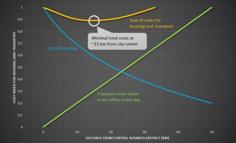 Cost optimum considering housing and commute costs
