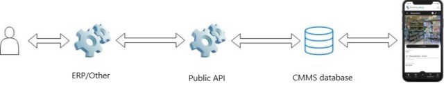 mobile cmms software api erp stock management
