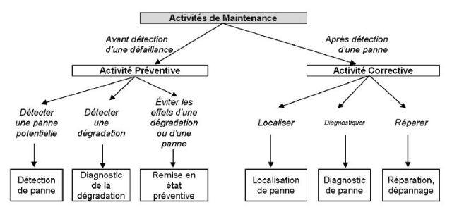 Les activités de maintenance et le Bac Pro MSPC