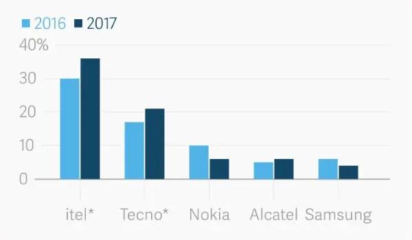 feature phones in Africa in 2017