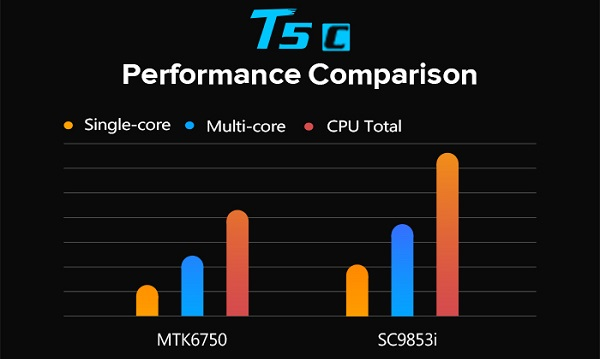 Spreadtrum performance comparison