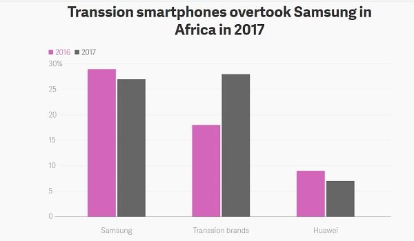 transsion overtook samsung in africa 2017