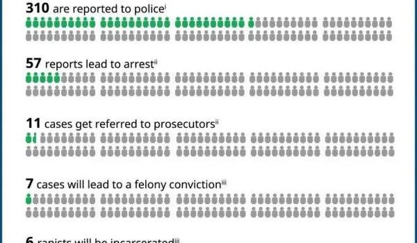 rape cases - rape and sexual assault statistics