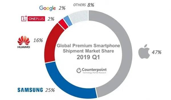 Global Premium Smartphone Shipment Market Share 2019 Q1
