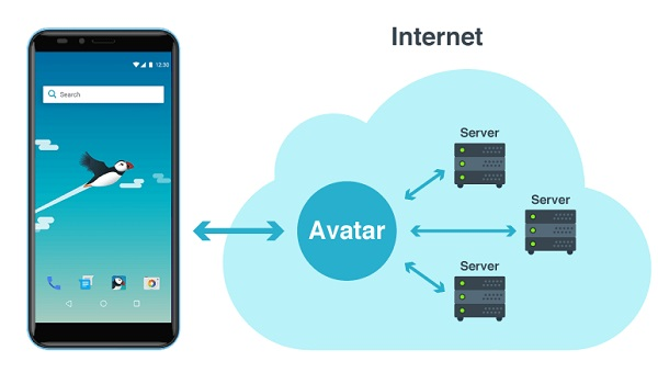 using cloud computing power for low-cost phones
