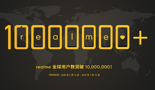 Realme Reaches 10 Million Users Globally