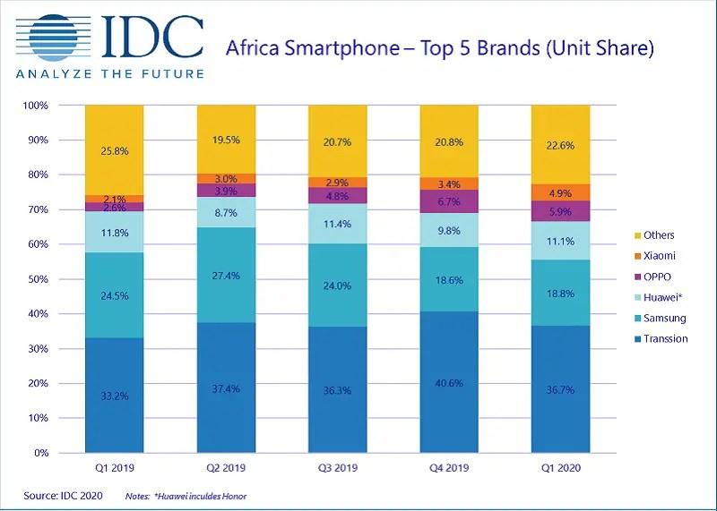 top smartphone brands in Africa in 2020