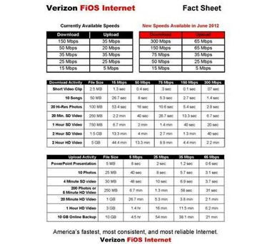 verizon-fios-speed