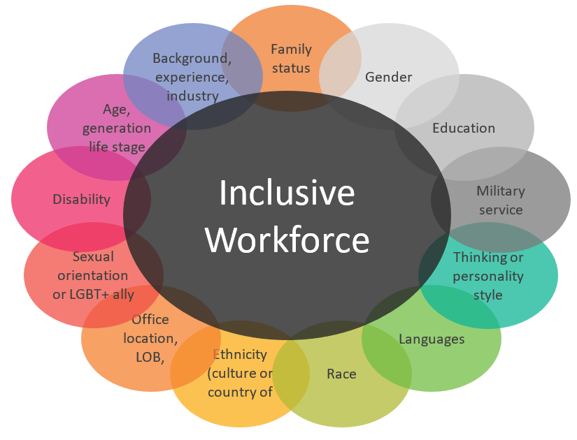 Mobile Workforce Diversity and Inclusion | Mercer