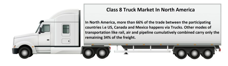 Info Graphic: Class 8 Truck Market In North America