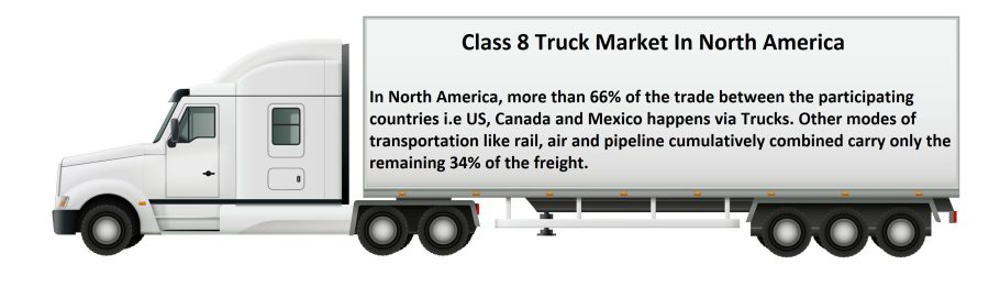Info Graphic: Class 8 Truck Market In North America