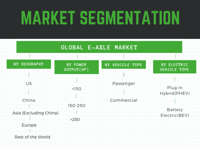 how is the automotive e-axle market segmented