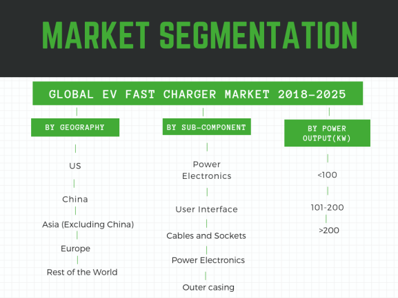 what is the market segmentation of ev fast charger market