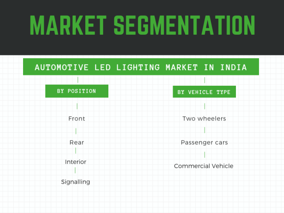 Market segmentation- automotive LED lighting market in India
