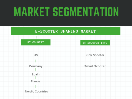 E-Scooter Sharing Market segmented by geography and scooter type