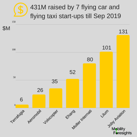 Air taxi startups funding till Sep 2019 by 7 startups