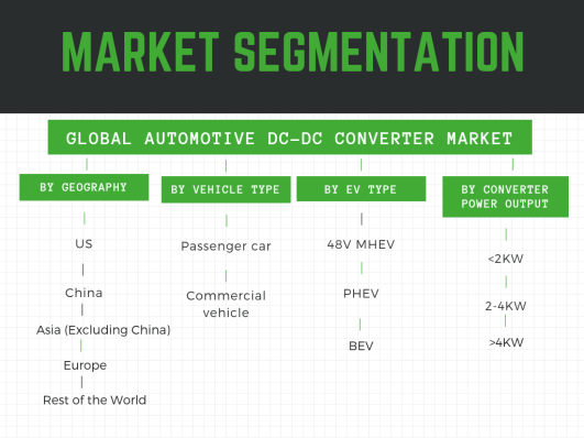 Global Automotive DC-DC Converter Market-Segmentation by vehicle type, geography, EV type and converter output