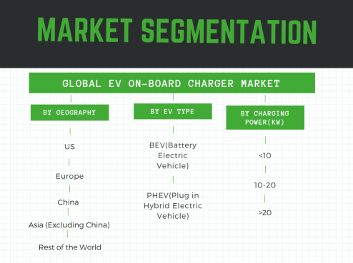 EV on board charger market segmented by EV type , geography and charging power