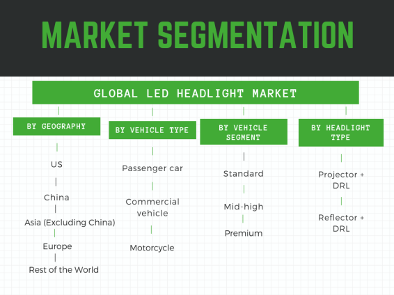 Market Segmentation- Global LED Headlight Market by geography,component,vehicle type