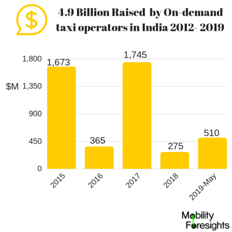 On demand taxi in India- Funding between 2015-2019