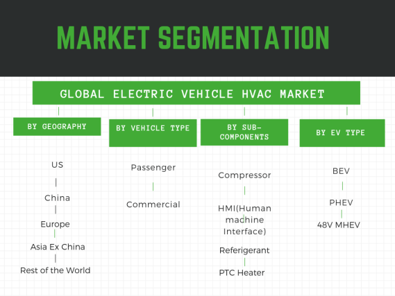 EV HVAC Market Segmentation by geography,sub components, cooling capacity, vehicle type