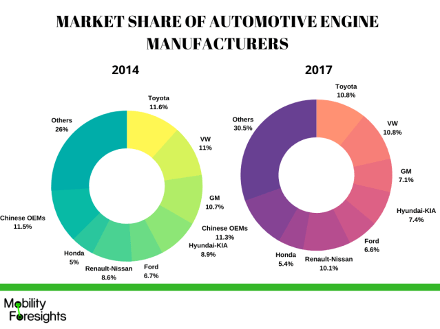 iNFOGRAPHIC- Global Market Share of Engine production- Toyota and VW are the market leaders with 22% share cumulatively