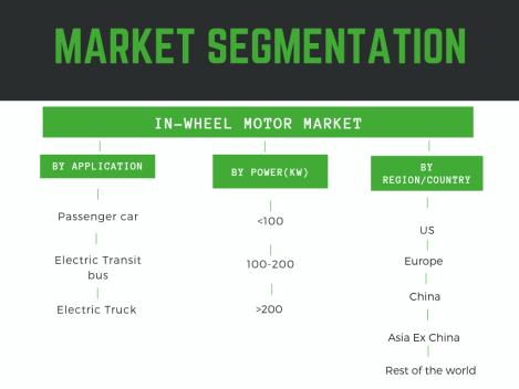 https://mobilityforesights.com/wp-content/uploads/2019/08/Market-Segmentation-Global-In-wheel-Motor-Market segmentation by power, geography, application