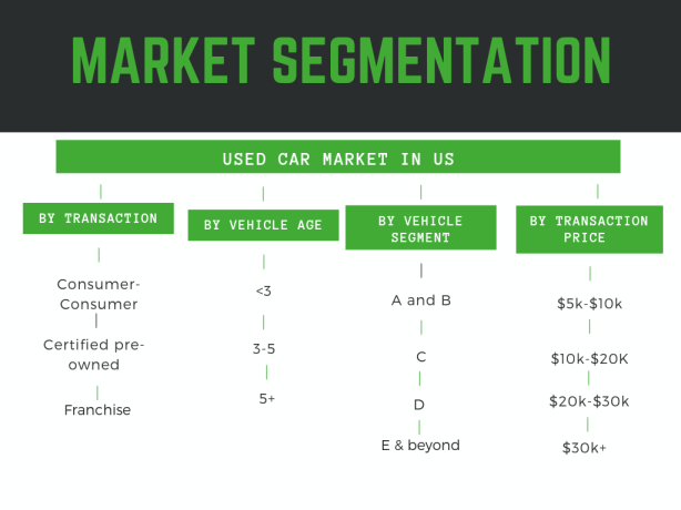 Used car market in US- Market segmentation by vehicle segment, vehicle type and transaction price