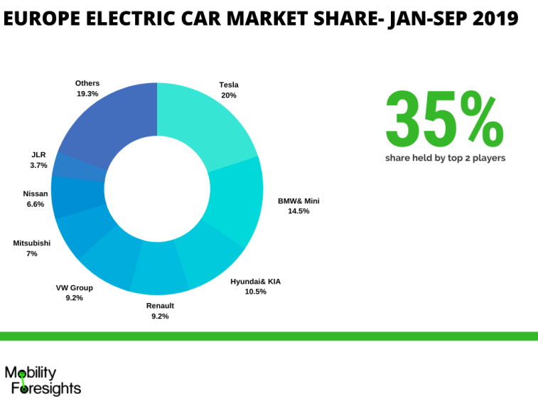 Infographic- Automotive DC DC Converter market size and market share detailed